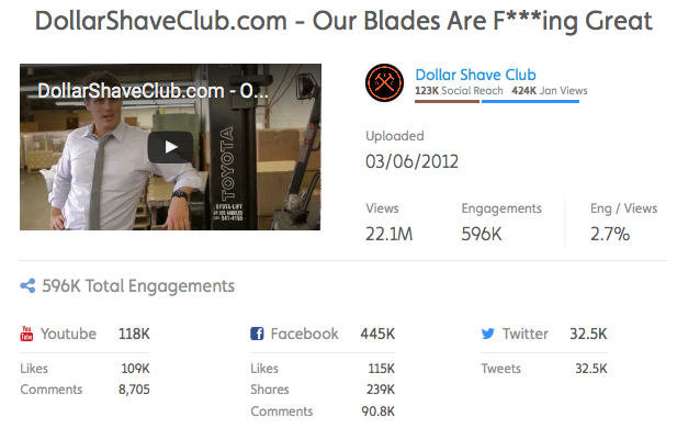 Dollar Shave Club Data Shares